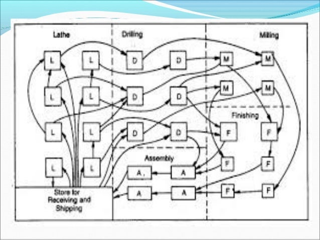 plant layout ppt by mePower Plant Layout Planning #17