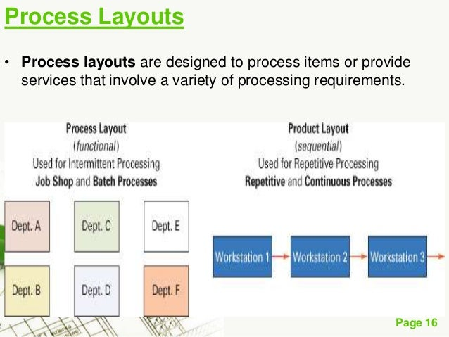 Product layouts involve high utilization of labor and equipment.