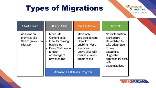Plan to Migrate to SharePoint Online