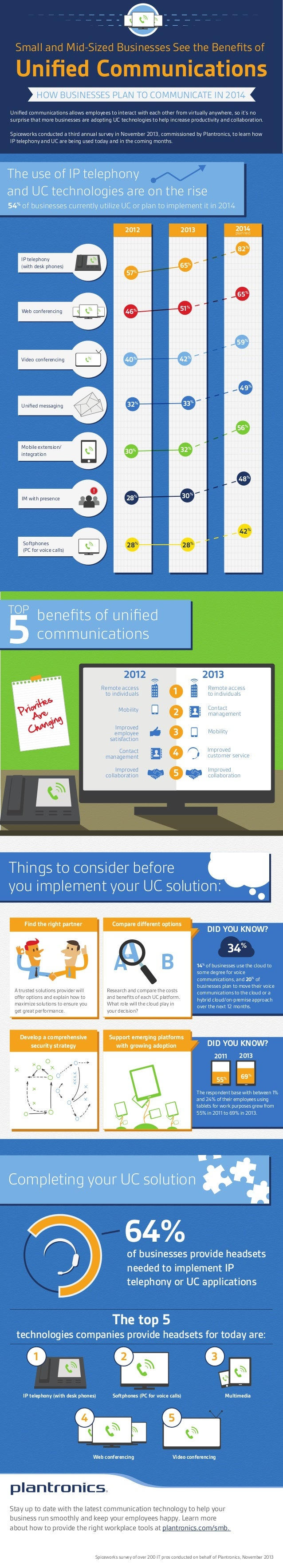 Small and Mid-Sized Businesses See the Benefits of Unified Communications HOW BUSINESSES PLAN TO COMMUNICATE IN 2014 Unified ...