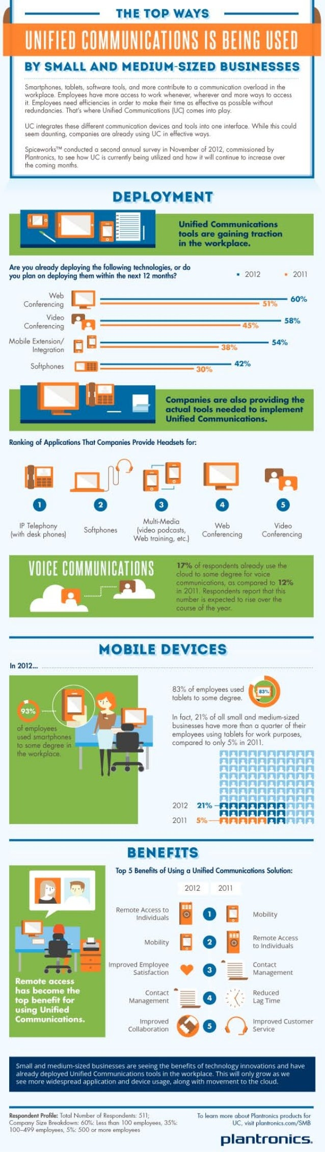 The Top Ways Unified Communications is Being Used