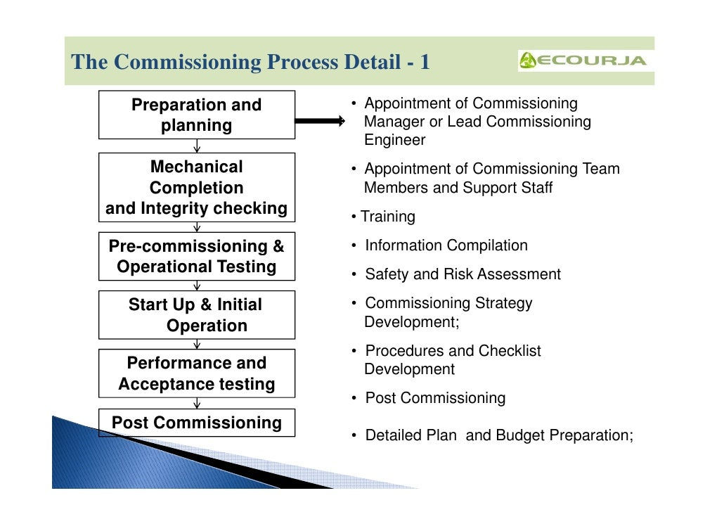 World Class Manufacturing:Plant Start Up and Commissioning Procedure