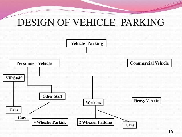 Parking Design 15  16. Plant support service layouts