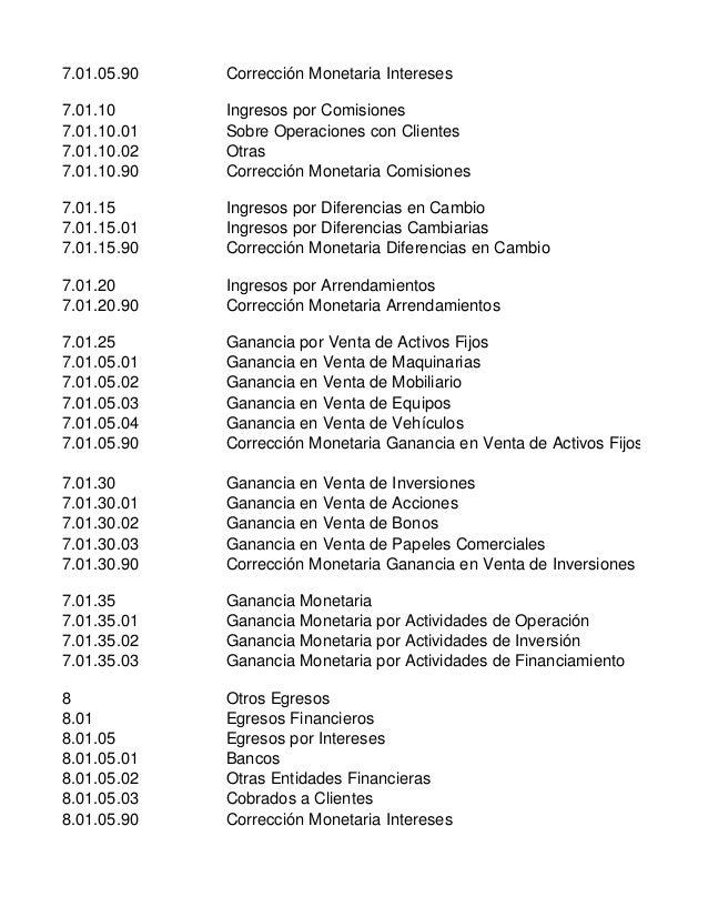 7.01.05.90 Corrección Monetaria Intereses7.01.10 Ingresos por Comisiones7.01.10.01 Sobre Operaciones con Clientes7.01.10.0...