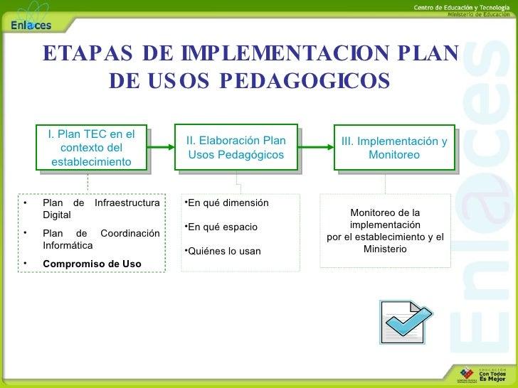 ETAPAS DE IMPLEMENTACION PLAN DE USOS PEDAGOGICOS I. Plan TEC en el contexto del establecimiento II. Elaboración Plan Usos...