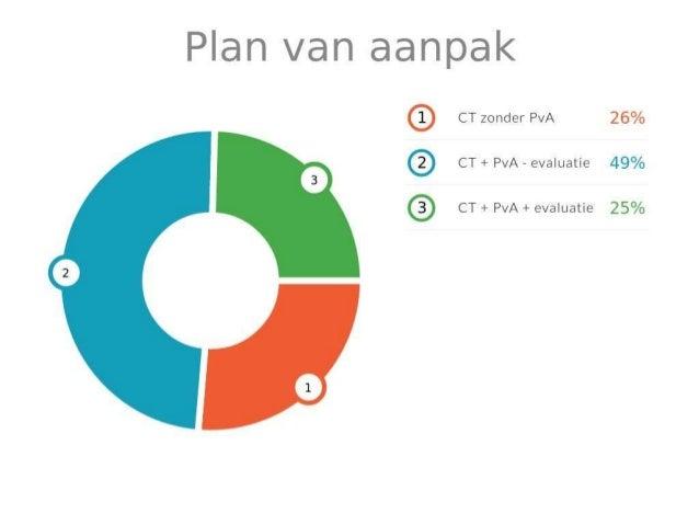 de plan van aanpak Plan van aanpak