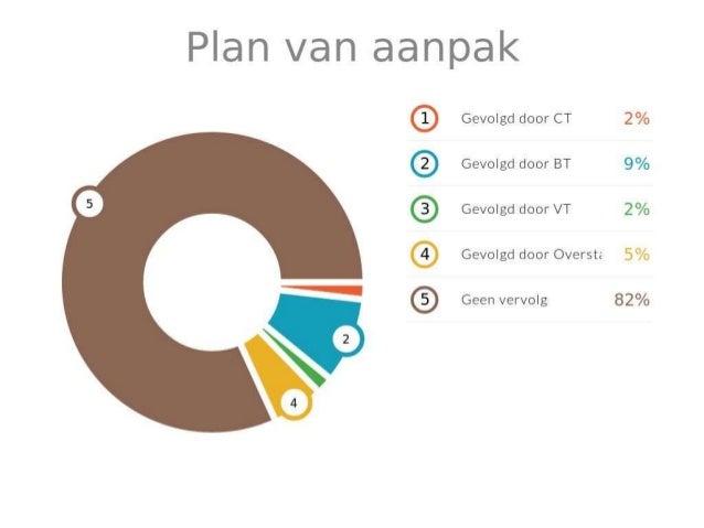Voorbeeld Plan van Aanpak