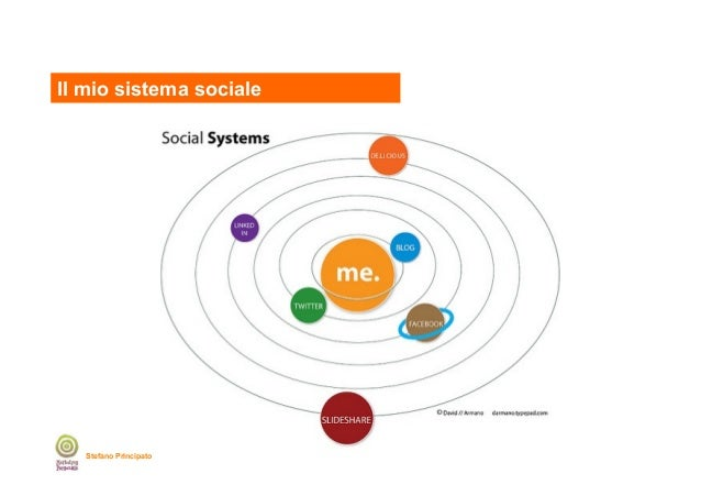 Il mio sistema sociale  Stefano Principato
