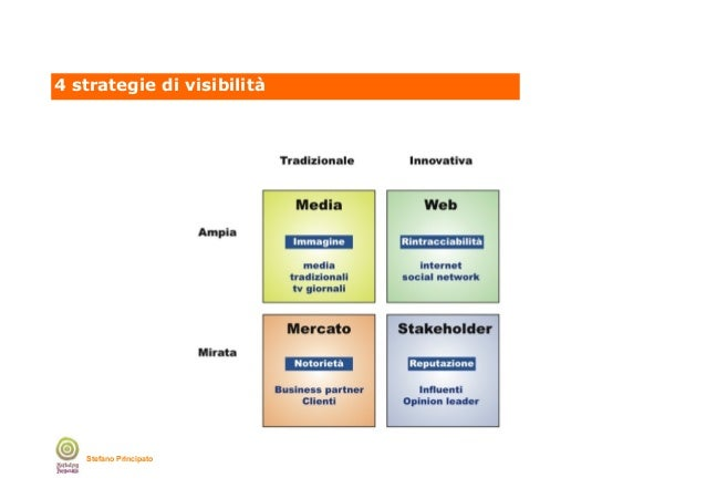 4 strategie di visibilità  Stefano Principato