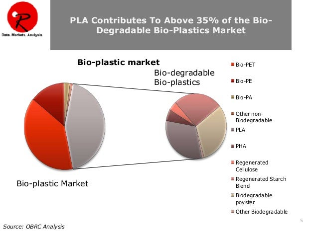 market analysis global and china biodegradable plastics Based on the biodegradable medical plastics industrial chain, this report mainly elaborate the definition, types, applications and major players of biodegradable medical plastics market in details deep analysis about market status (2013-2018), enterprise competition pattern, advantages and .