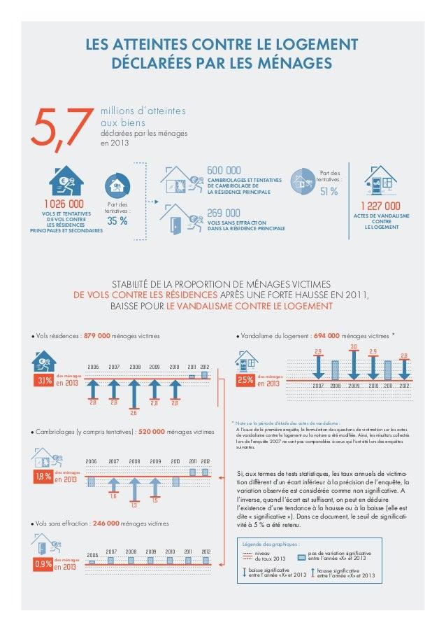 """Les atteintes aux biens d'après les enquêtes """"cadres de vie et sécurité"""" Slide 2"""
