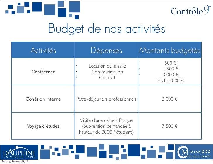 Budget de nos activités                         Activités             Dépenses                  Montants budgétés         ...
