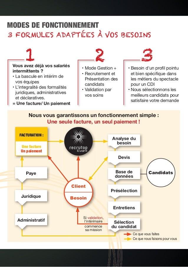MODES DE FONCTIONNEMENT CandidatsPaye Juridique Administratif Analyse du besoin Devis Base de données Présélection Entreti...
