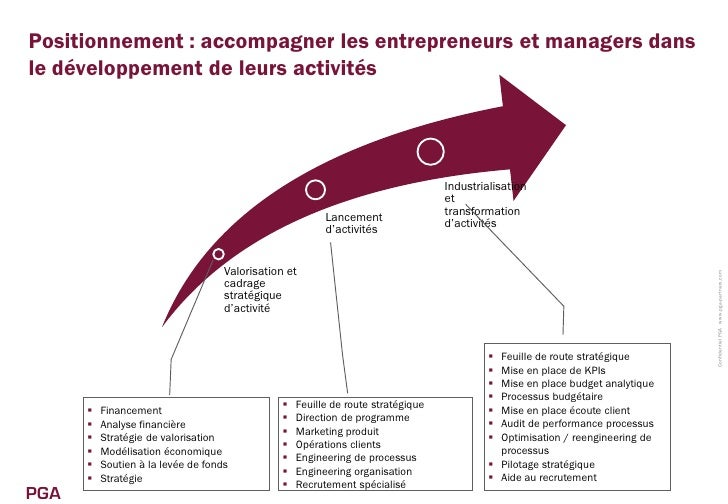 Pradel global advisors version 3 - Cabinet de conseil en strategie marketing ...