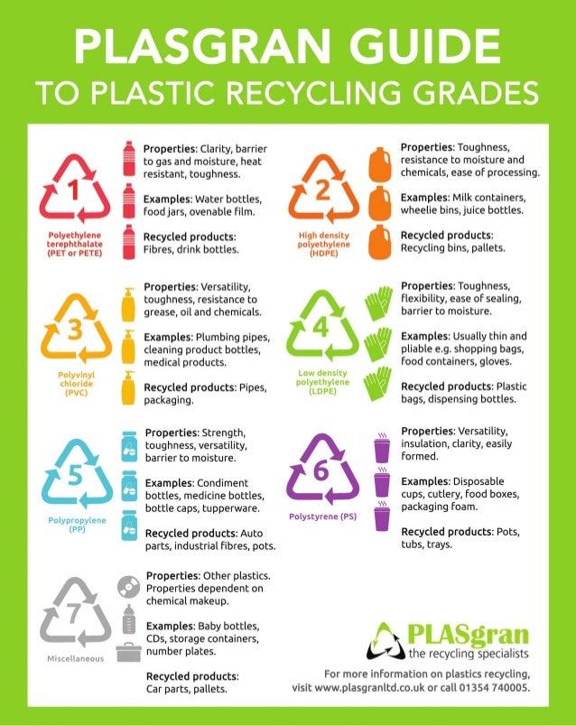 https://image.slidesharecdn.com/plasgranguidetoplasticrecyclinggrades-150717092024-lva1-app6892/95/plasgran-guide-to-plastic-recycling-grades-1-638.jpg?cb=1437126396