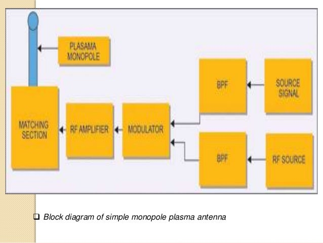 Plasma Antenna and its applications