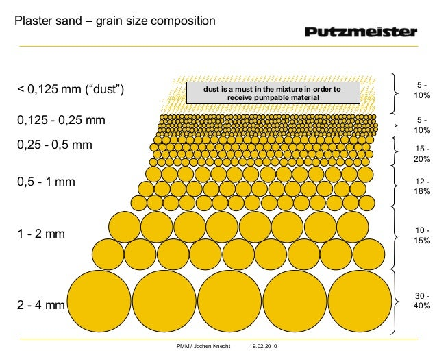 Plaster sand properties