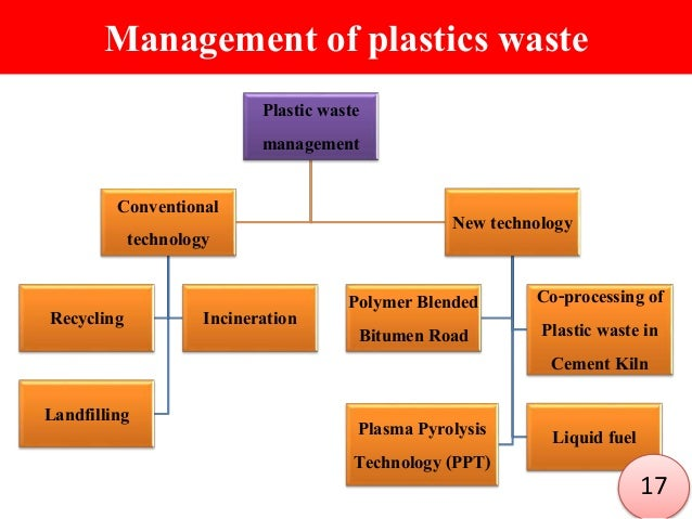 Management Of Plastics Waste ...