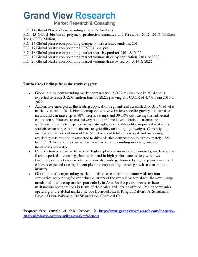 FIG. 14 Global Plastics Compounding - Porter's Analysis FIG. 15 Global bio-based polymers production estimates and forecas...