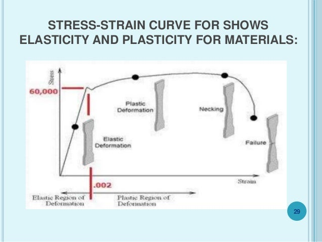 theory of elasticity and plasticity Theory of elasticity exam problems and answers lecture ct5141 (previously b16) delft university of technology faculty of civil engineering and geosciences.