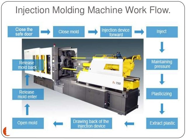 injection molding machine work flow