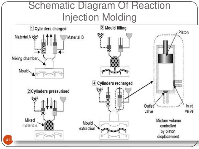 example of process flow diagram process flow diagram of reaction injection moulding plastic manufacturing