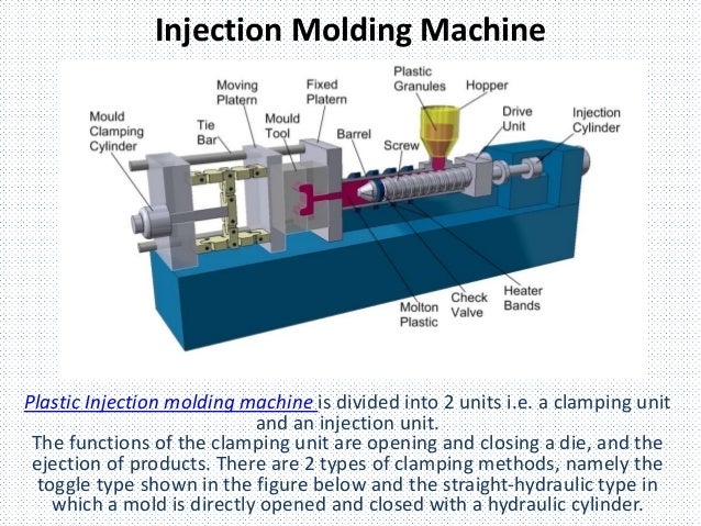 Components of Plastic Injection Molding