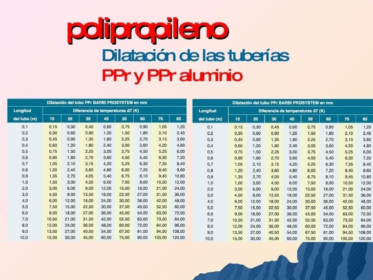 Plasticos0301resumida - Tuberias de ppr ...