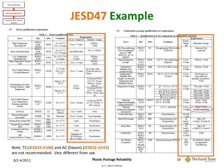 JEDEC JESD22-A106 PDF