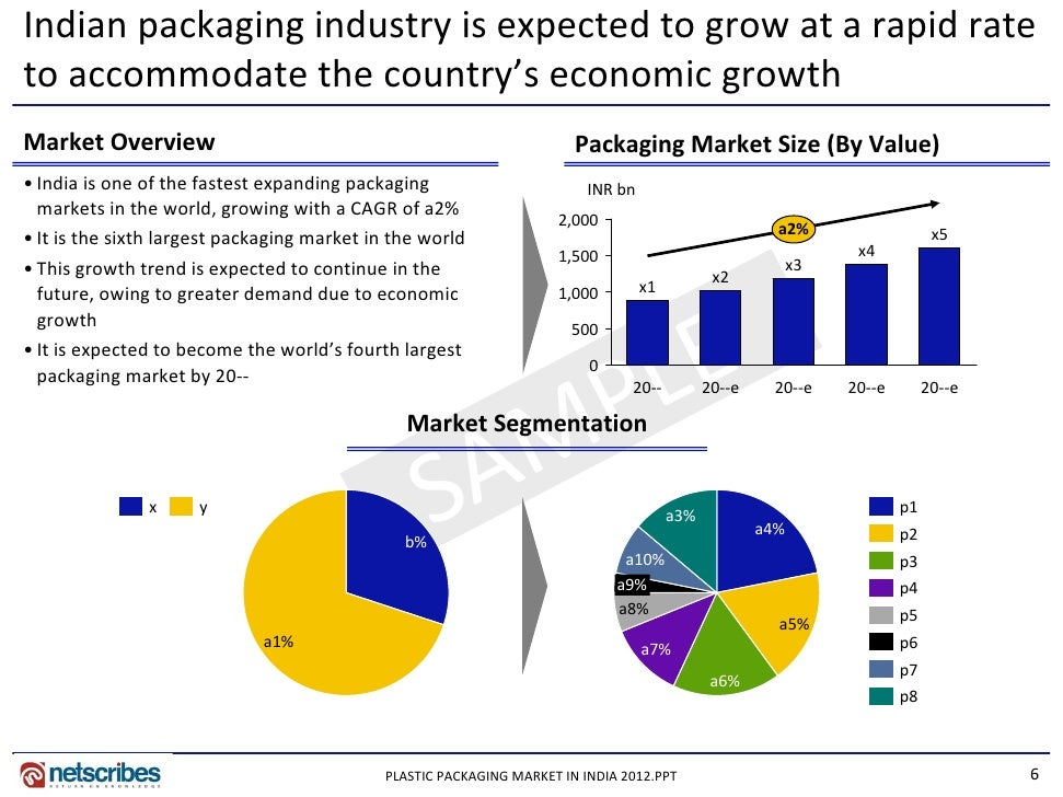 Market Research Report Plastic Packaging Market In India 2012