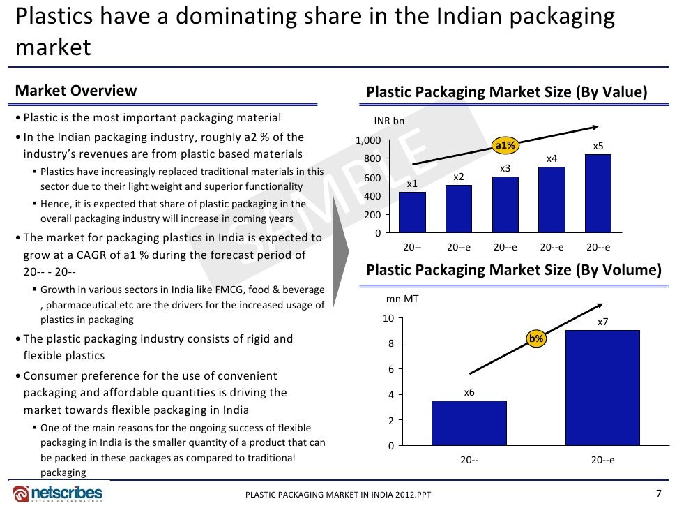 market overview plastic packaging market in india Industry overview indian packaging industry : (ppp) the packaging industry in india is one of the fastest growing industries which has its influence on all industries, directly or indirectly classic packaging is the leading innovator of high-visibility.
