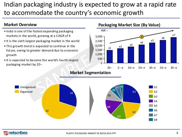 the packaging industry in india