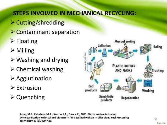 introduction on recycling