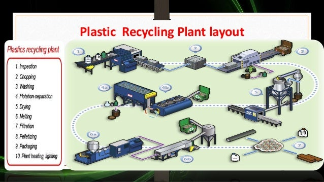 Plastic Recycling Plant Layout