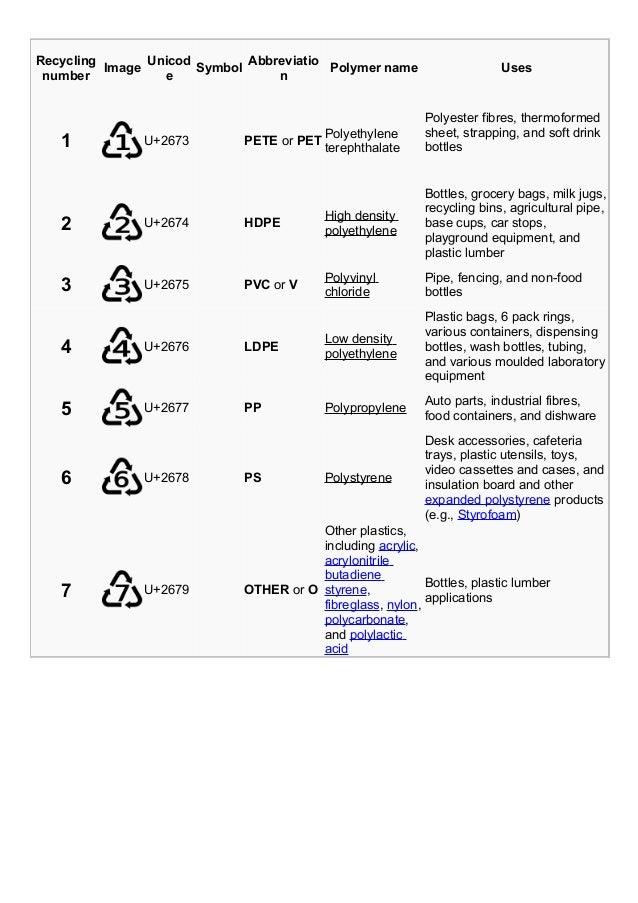 Recycling number Image Unicod e Symbol Abbreviatio n Polymer name Uses 1 U+2673 PETE or PET Polyethylene terephthalate Pol...