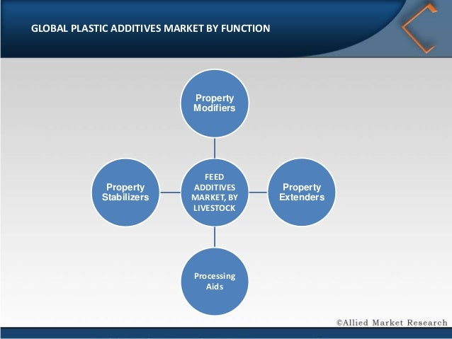plastic industry five force analysis Michael porter provided a framework that models an industry as being influenced by five forces the strategic business manager seeking to develop an edge over rival firms can use this model to better understand the industry context in which the firm operates.