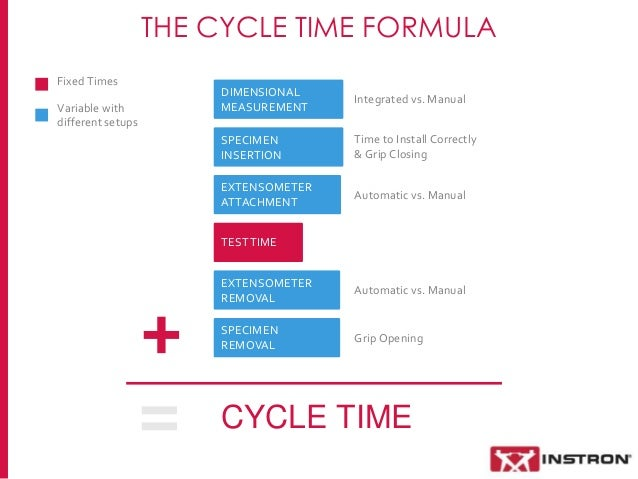 What Is the Difference Between Manufacturing Lead Time & Throughput Time?
