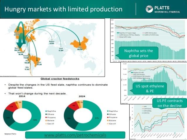 Plastics & Resin Markets Prices (Naphtha, PE, PE, S&D