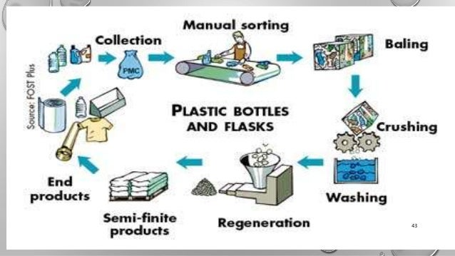 plastic waste recycling process pdf