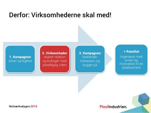 Netværksdagen 2016 Derfor: Virksomhederne skal med! 1. Kampagnen sikrer synlighed 2. Virksomheder skaber relation og bidra...