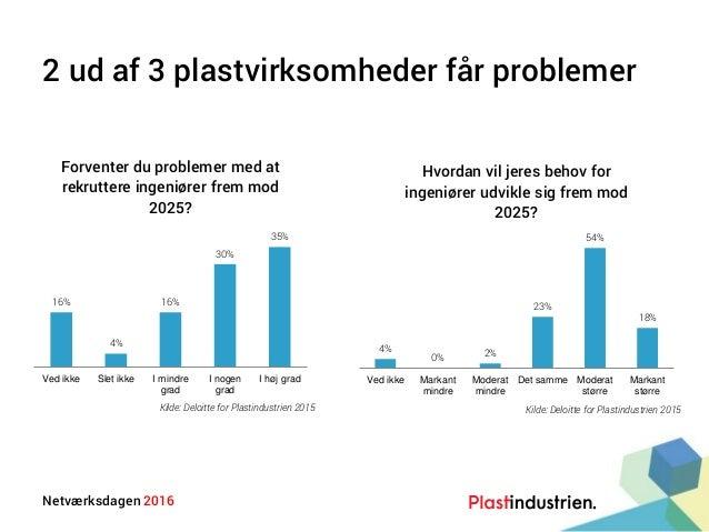 Netværksdagen 2016 2 ud af 3 plastvirksomheder får problemer 16% 4% 16% 30% 35% Ved ikke Slet ikke I mindre grad I nogen g...
