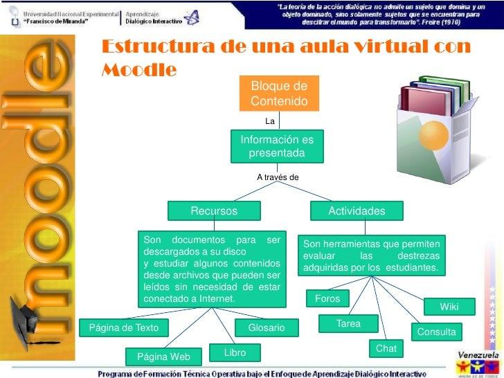Estructura de una aula virtual con  Moodle                                    Bloque de                                   ...