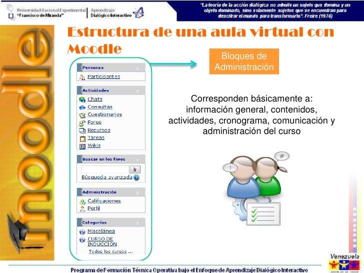 Estructura de una aula virtual conMoodle             Bloques de                      Administración                   Corr...