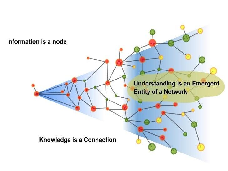 Entornos Pessoais de AprendizagemAprendizagem é o processo de conectar nodos efontes de informaçãoA tarefa principal é nut...