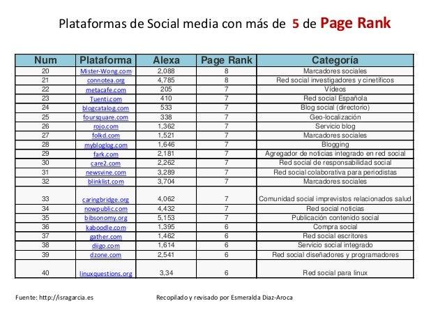 Plataformas Social Media con mayor Page Rank Slide 2