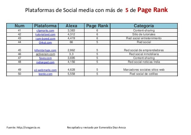 Plataformas Social Media con mayor Page Rank Slide 3