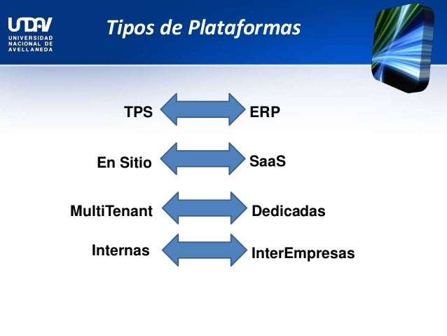 what are tps fais erp crm and scm Major business initiatives: gaining competitive advantage with it  a scm b tps c erp d crm 14  b crm technologies c scm technologies d erp technologies.