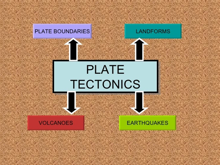 PLATE TECTONICS PLATE BOUNDARIES LANDFORMS EARTHQUAKES VOLCANOES