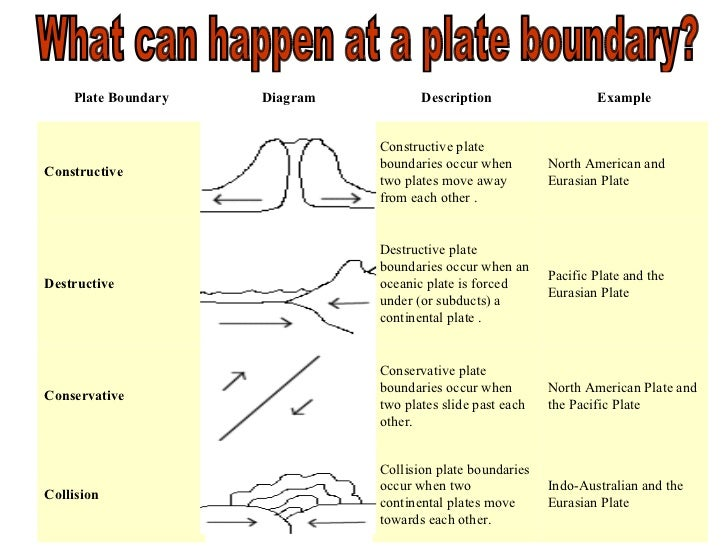 what will be the sheet tectonic theory