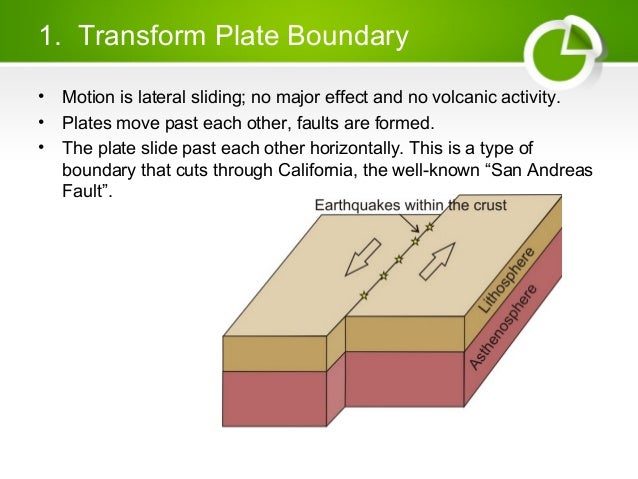 which two plates meet at the san andreas fault line